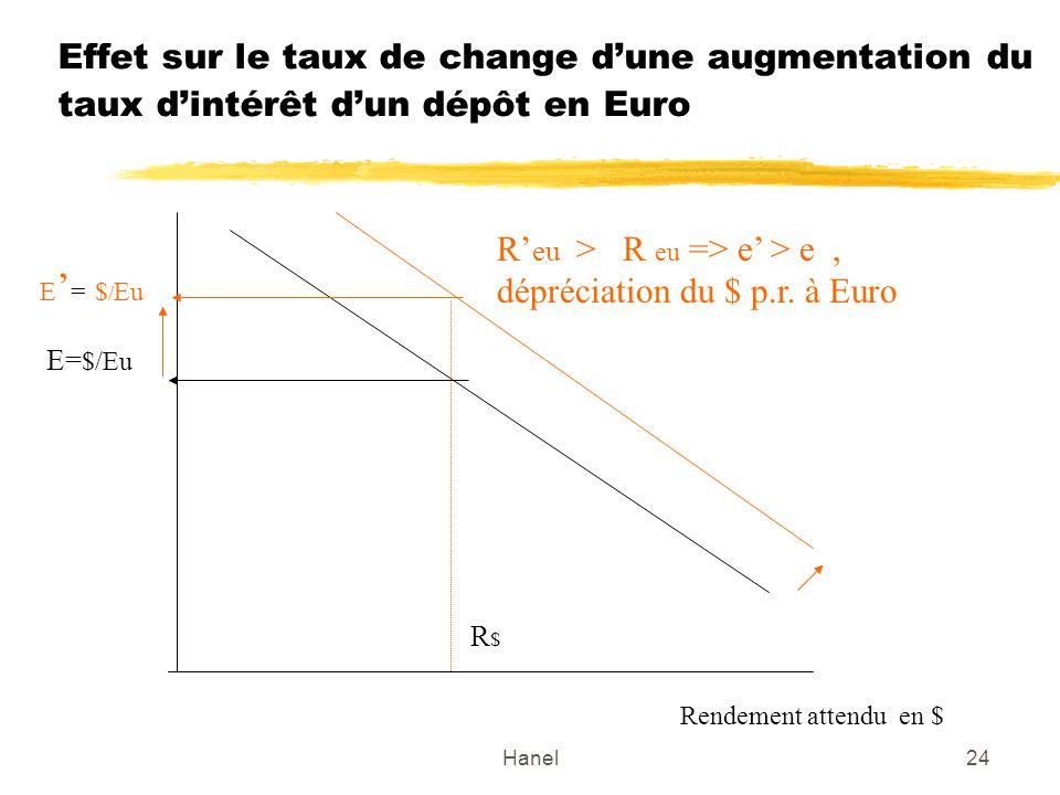 Hanel24 Effet sur le taux de change dune augmentation du taux dintérêt dun dépôt en Euro E= $/Eu Rendement attendu en $ R$R$ R eu > R eu => e > e, dép
