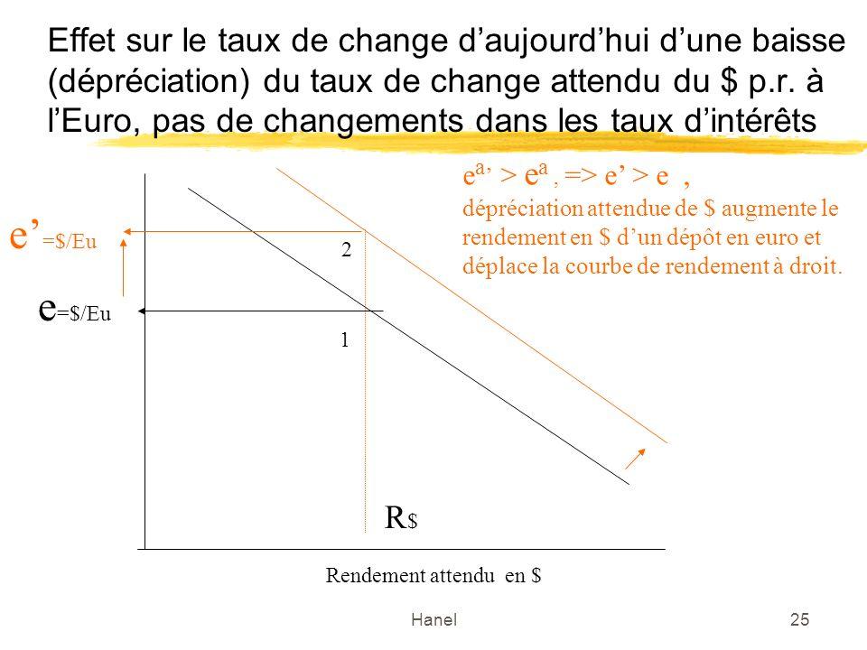 Hanel25 Effet sur le taux de change daujourdhui dune baisse (dépréciation) du taux de change attendu du $ p.r. à lEuro, pas de changements dans les ta