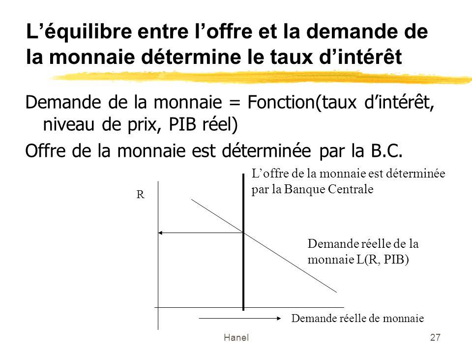 Hanel27 Léquilibre entre loffre et la demande de la monnaie détermine le taux dintérêt Demande de la monnaie = Fonction(taux dintérêt, niveau de prix,