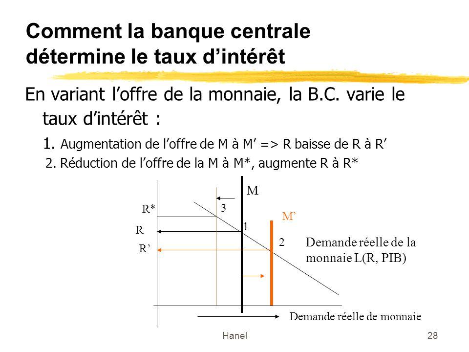 Hanel28 Comment la banque centrale détermine le taux dintérêt En variant loffre de la monnaie, la B.C. varie le taux dintérêt : 1. Augmentation de lof