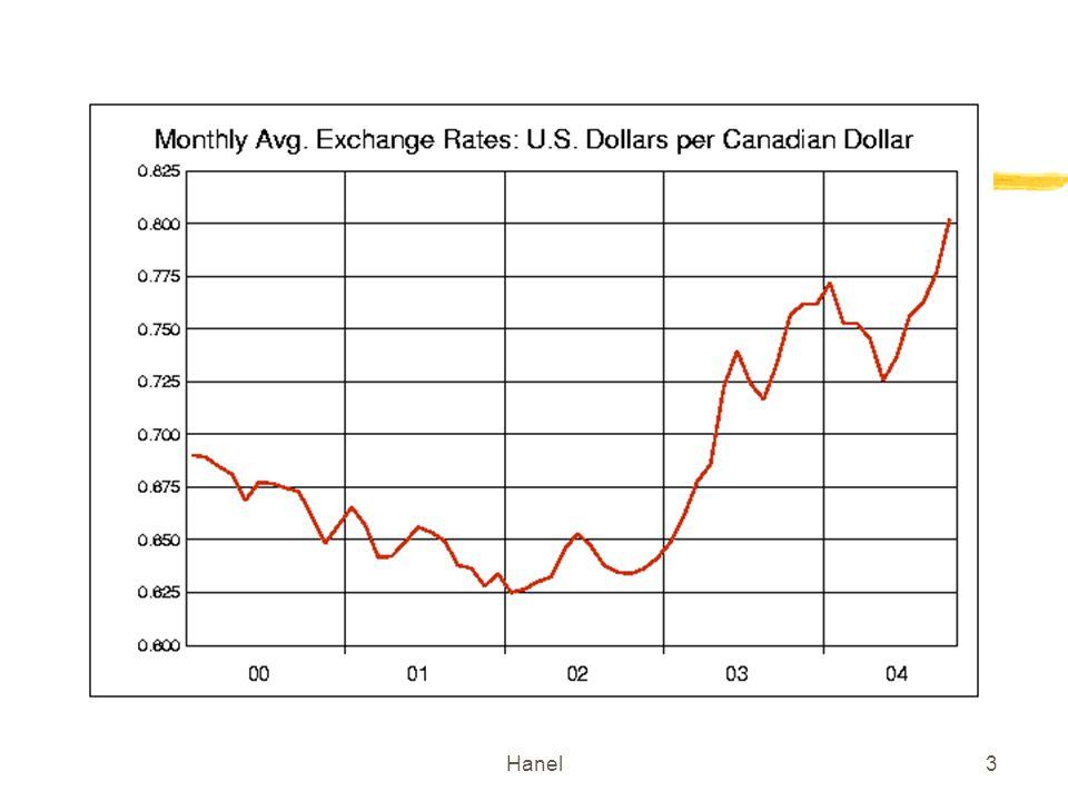 Hanel24 Effet sur le taux de change dune augmentation du taux dintérêt dun dépôt en Euro E= $/Eu Rendement attendu en $ R$R$ R eu > R eu => e > e, dépréciation du $ p.r.