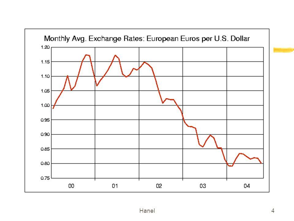 Hanel15 Régimes de change Flottant (dépréciation-appréciation) Flottement administré (interventions de la Banque centrale-> dévaluation- réévaluation) Fixe mais ajustable Fixe Fixe-caisse démission (currency board)