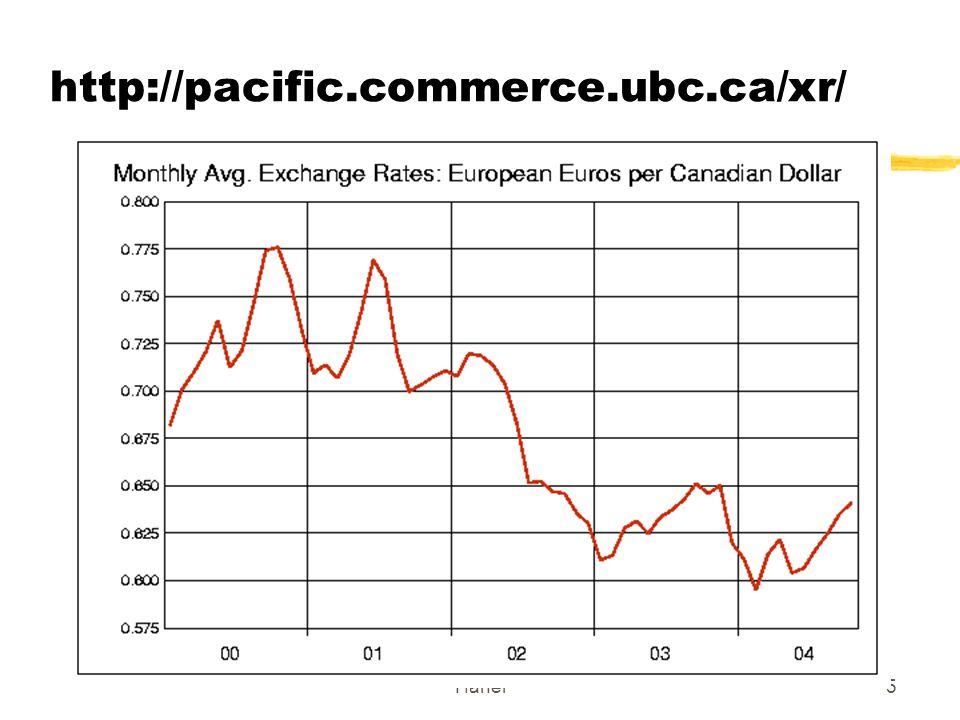 Hanel16 Régimes de change en 2003 Flottant indépendant – (55pays, Ca, US, Jap.) Flottement administré (interventions de la Banque centrale- 40 pays Parité fixe entre les des monnaies composant Euro, euro flexible p.r.
