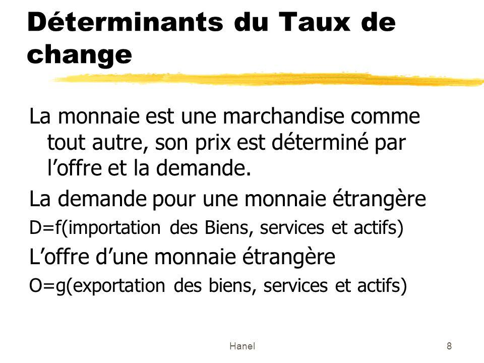 Hanel8 Déterminants du Taux de change La monnaie est une marchandise comme tout autre, son prix est déterminé par loffre et la demande. La demande pou