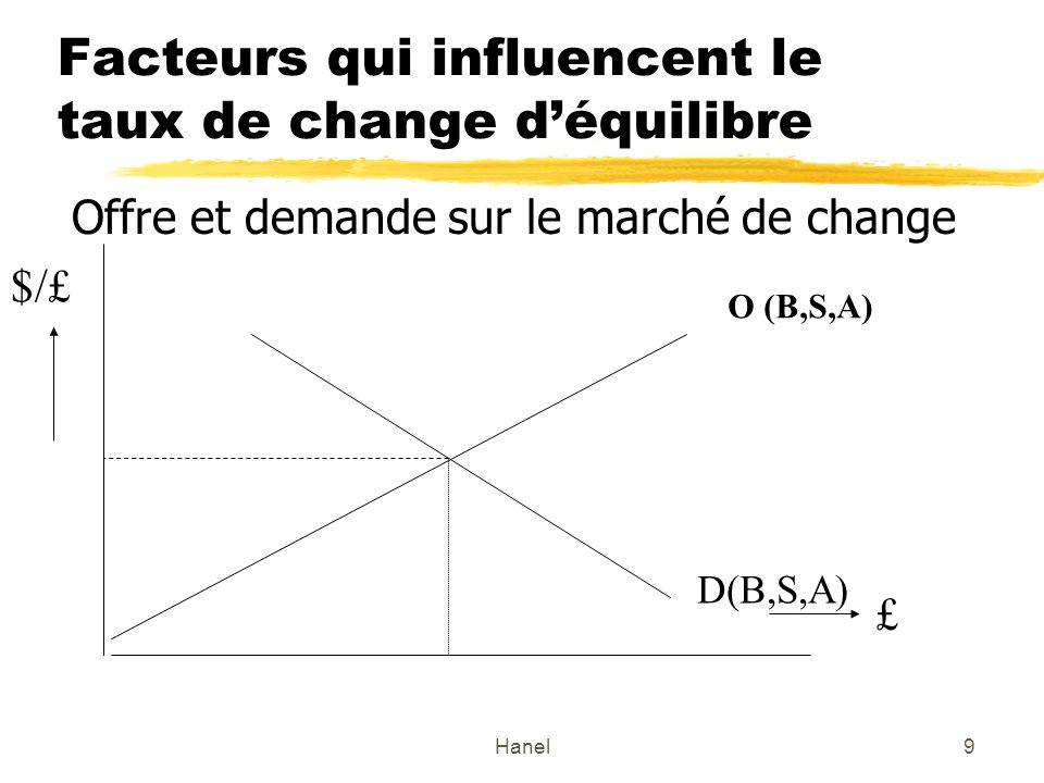 Hanel20 Anticipations et le taux de change Demande dactifs en devises étrangères Le taux de change et le rendement dactifs en monnaie étrangère Rendement en $ attendu dun dépôt en EU R en $ =R eu + (E a $/Eu - E $/Eu ) / E $/Eu ) Les déterminants du rendement attendu: R eu = taux dintérêt dun dépôt en Euro E a $/Eu = taux de change attendu (par ex.