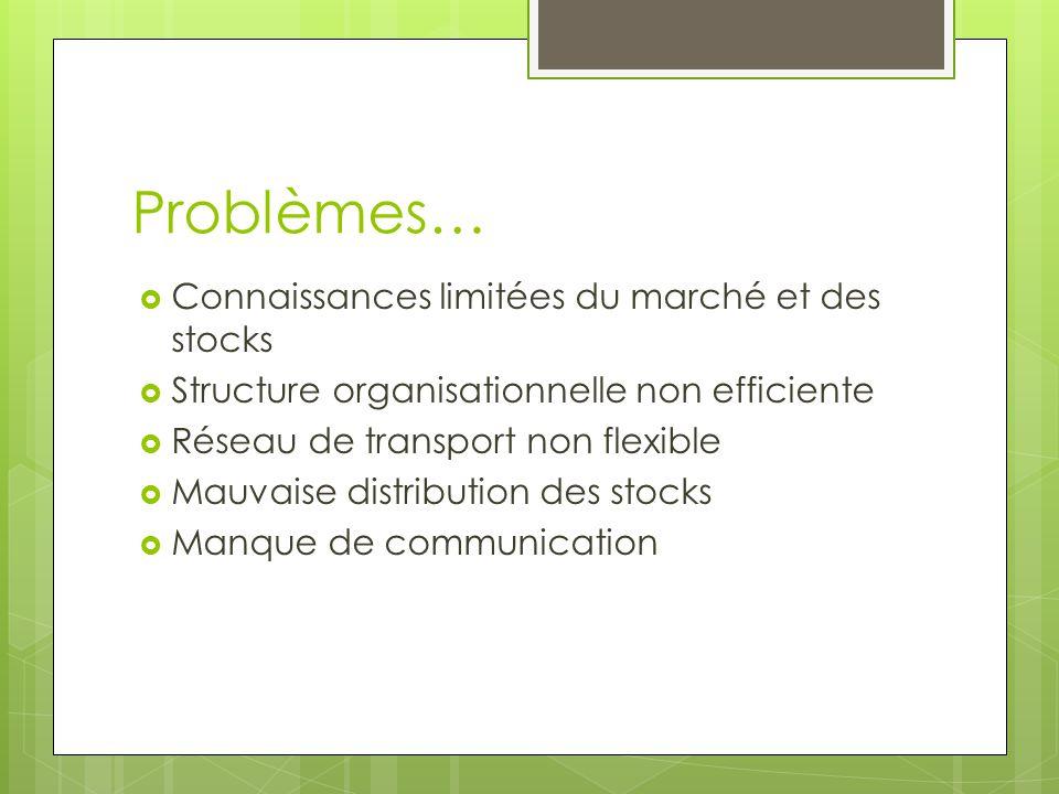 Problèmes… Connaissances limitées du marché et des stocks Structure organisationnelle non efficiente Réseau de transport non flexible Mauvaise distribution des stocks Manque de communication