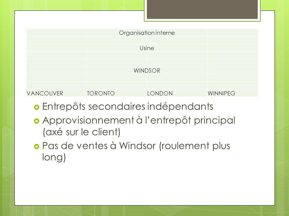Entrepôts secondaires indépendants Approvisionnement à lentrepôt principal (axé sur le client) Pas de ventes à Windsor (roulement plus long) Organisation interne Usine WINDSOR VANCOUVERTORONTOLONDONWINNIPEG