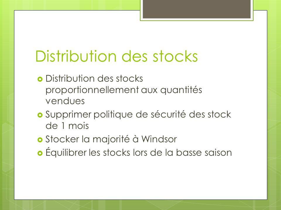 Distribution des stocks Distribution des stocks proportionnellement aux quantités vendues Supprimer politique de sécurité des stock de 1 mois Stocker la majorité à Windsor Équilibrer les stocks lors de la basse saison