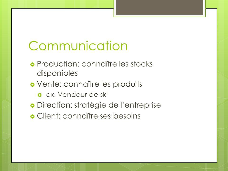 Communication Production: connaître les stocks disponibles Vente: connaître les produits ex.