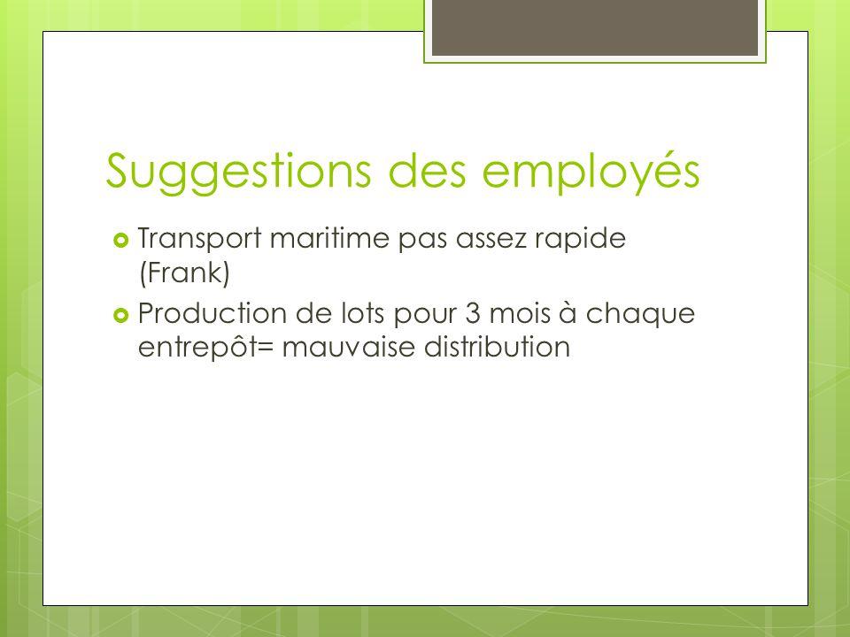 Suggestions des employés Transport maritime pas assez rapide (Frank) Production de lots pour 3 mois à chaque entrepôt= mauvaise distribution