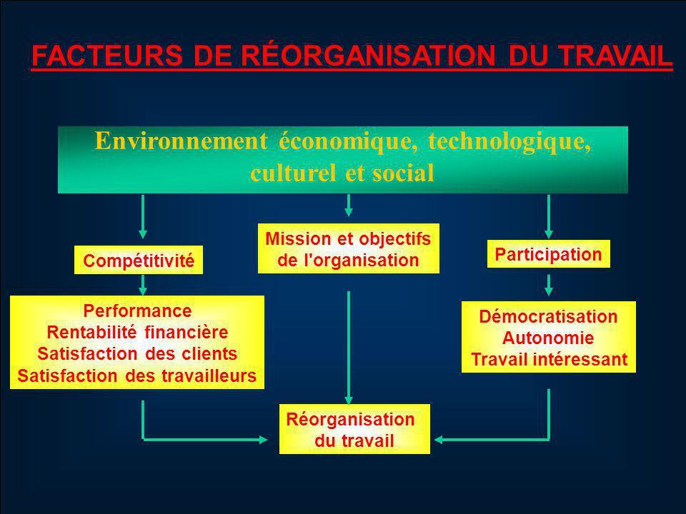 SOURCES DE CHANGEMENTS ÉCONOMIQUES :- Mondialisation - Accroissement de la concurrence - De production de masse à économie du savoir POLITIQUES :- Déréglementation des marchés - Diminution des structures de contrôle TECHNOLOGIQUES :- NTIC et linforoute (internet) - Échanges de données - Système de Gestion intégrée (ERP) - Gestion des savoirs (organisation apprenante) SOCIALES :- Diversification de la main-dœuvre - Déclin des traditions et de la hiérarchie - Croissance de lautonomie Rondeau, 1999