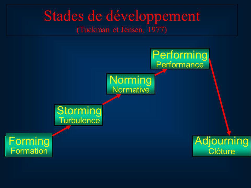 Stades de développement (Tuckman et Jensen, 1977) Forming Formation Norming Normative Performing Performance Adjourning Clôture Storming Turbulence