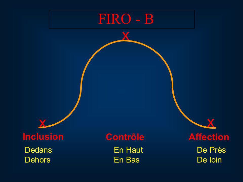 FIRO - B x x x Inclusion ContrôleAffection Dedans Dehors En Haut En Bas De Près De loin