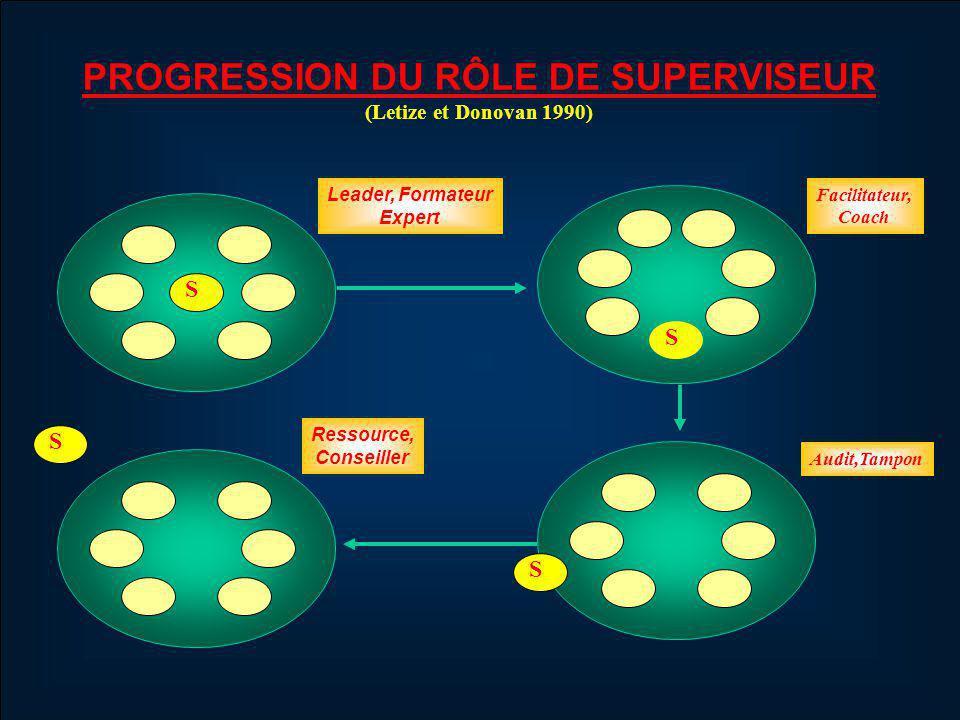 Leader, Formateur Expert Facilitateur, Coach Audit,Tampon Ressource, Conseiller PROGRESSION DU RÔLE DE SUPERVISEUR (Letize et Donovan 1990) S S S S