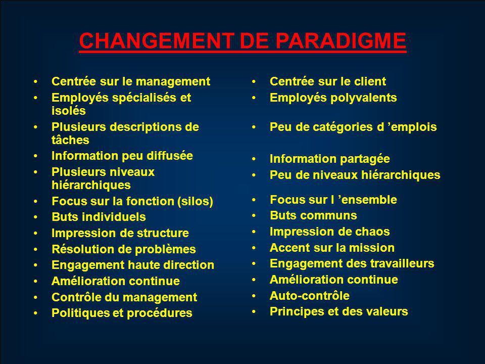 AIRES DE DÉCISIONS Niveau 3: Alignement stratégique 19.