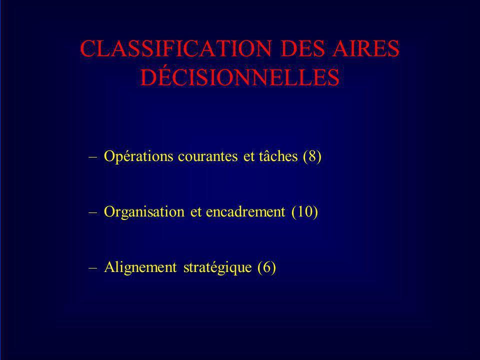 CLASSIFICATION DES AIRES DÉCISIONNELLES –Opérations courantes et tâches (8) –Organisation et encadrement (10) –Alignement stratégique (6)