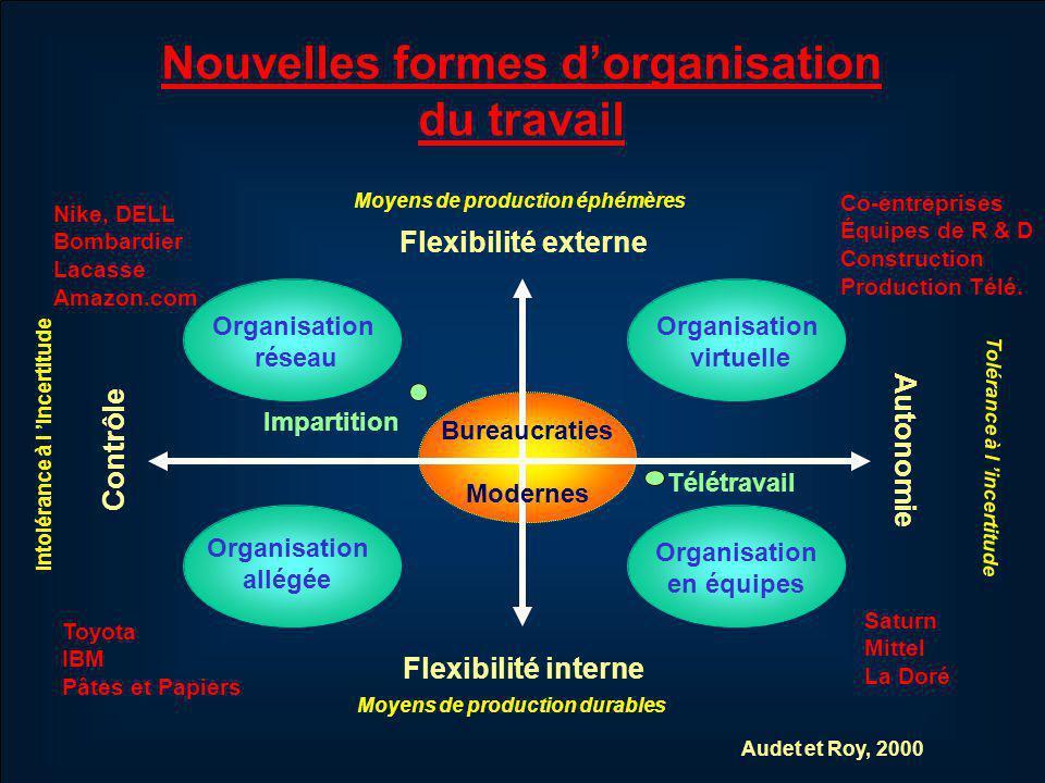 RAISON DÊTRE (Wageman 1997) Accroître lengagement organisationnel grâce à la participation à des décisions significatives.