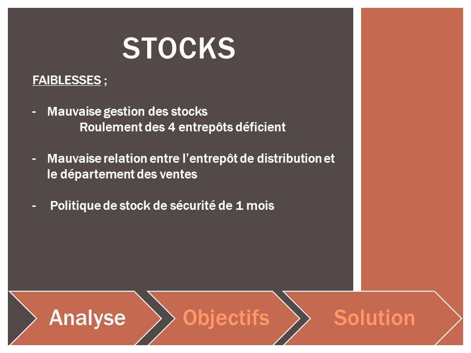 STOCKS AnalyseObjectifsSolution FAIBLESSES ; -Mauvaise gestion des stocks Roulement des 4 entrepôts déficient -Mauvaise relation entre lentrepôt de distribution et le département des ventes -Politique de stock de sécurité de 1 mois