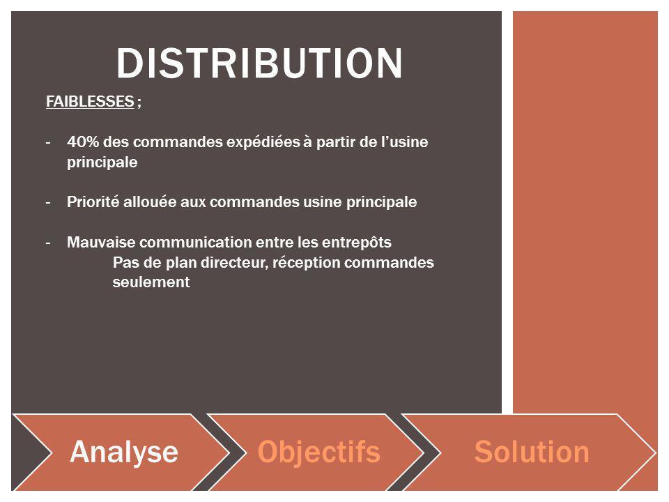 DISTRIBUTION AnalyseObjectifsSolution FAIBLESSES ; -40% des commandes expédiées à partir de lusine principale -Priorité allouée aux commandes usine principale -Mauvaise communication entre les entrepôts Pas de plan directeur, réception commandes seulement