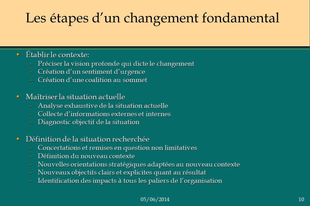 05/06/201410 Les étapes dun changement fondamental Établir le contexte:Établir le contexte: –Préciser la vision profonde qui dicte le changement –Créa