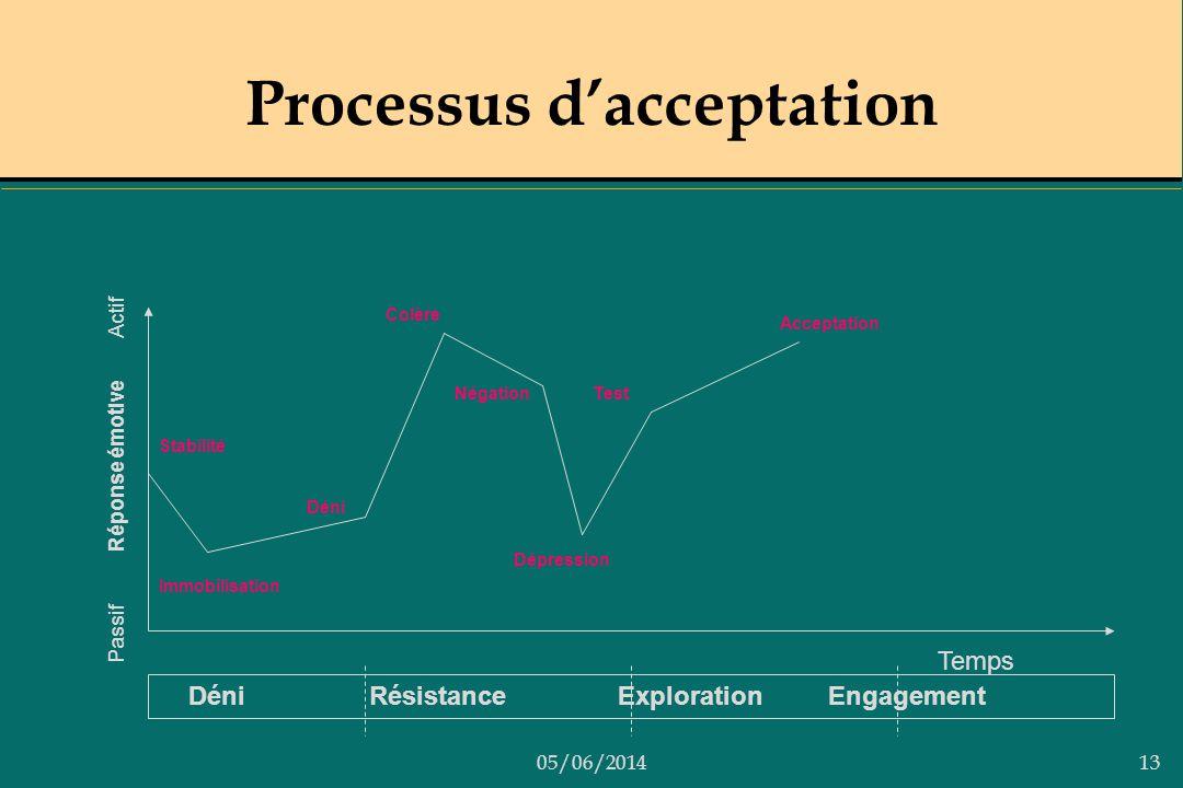 05/06/201413 Processus dacceptation Déni Résistance Exploration Engagement Passif Réponse émotive Actif Temps Stabilité Immobilisation Déni Colère Nég