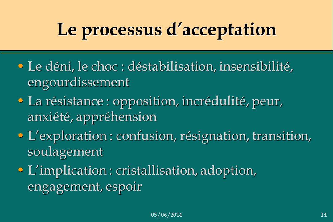 05/06/201414 Le processus dacceptation Le déni, le choc : déstabilisation, insensibilité, engourdissementLe déni, le choc : déstabilisation, insensibi