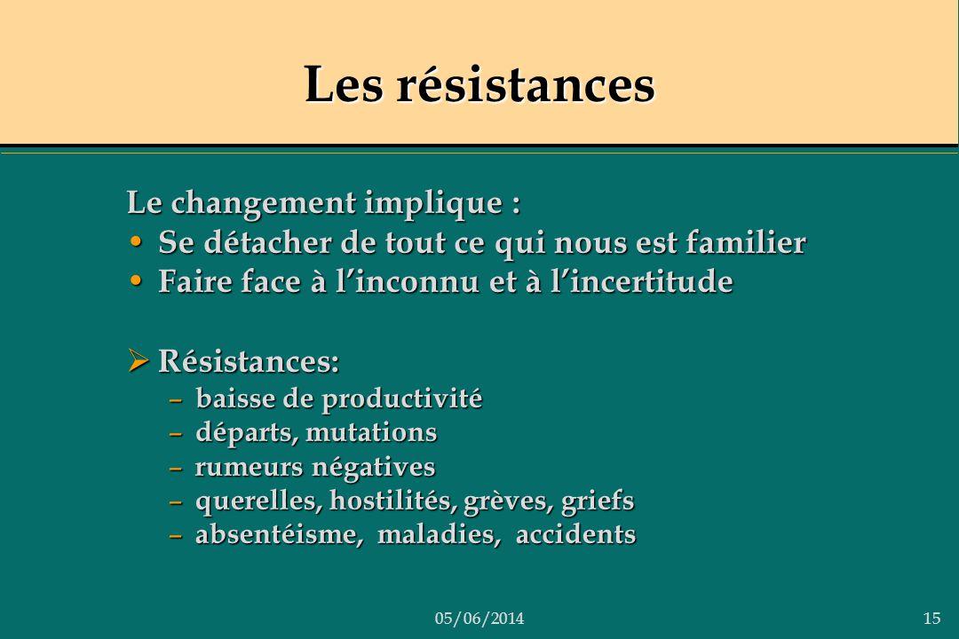 05/06/201415 Les résistances Le changement implique : Se détacher de tout ce qui nous est familier Se détacher de tout ce qui nous est familier Faire