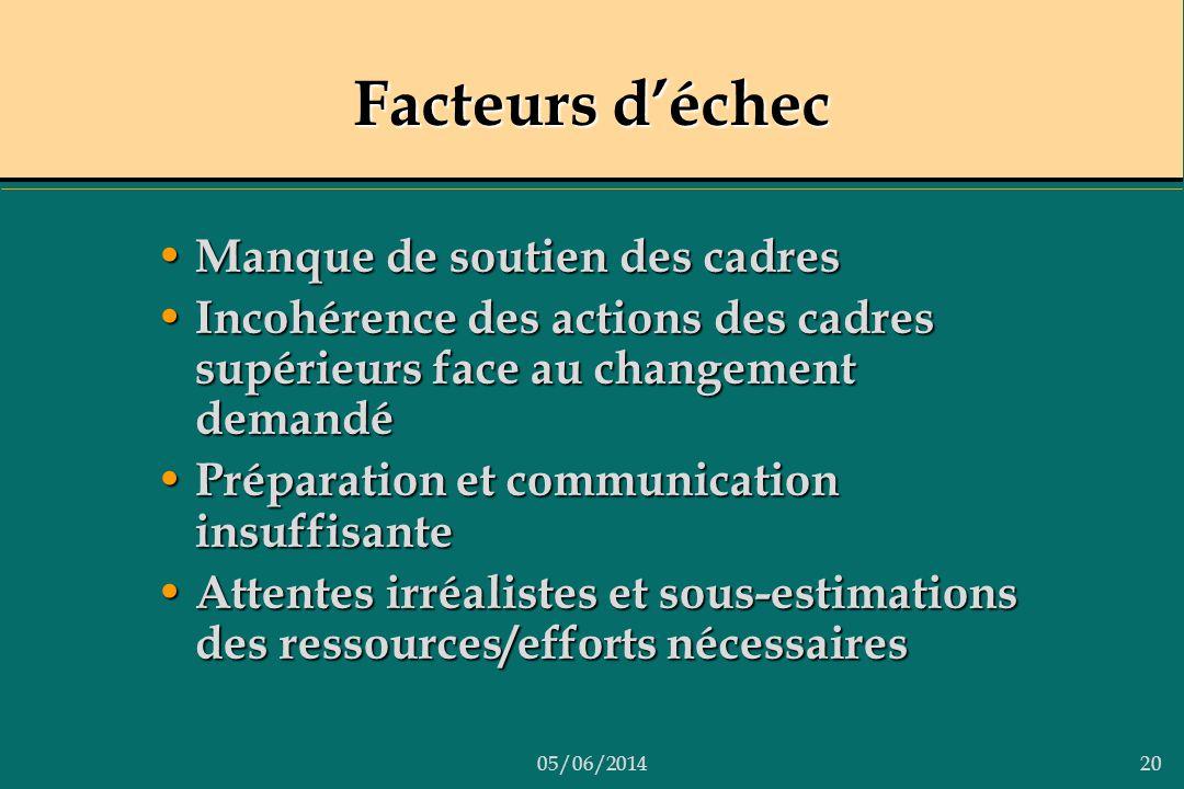 05/06/201420 Facteurs déchec Manque de soutien des cadres Manque de soutien des cadres Incohérence des actions des cadres supérieurs face au changemen