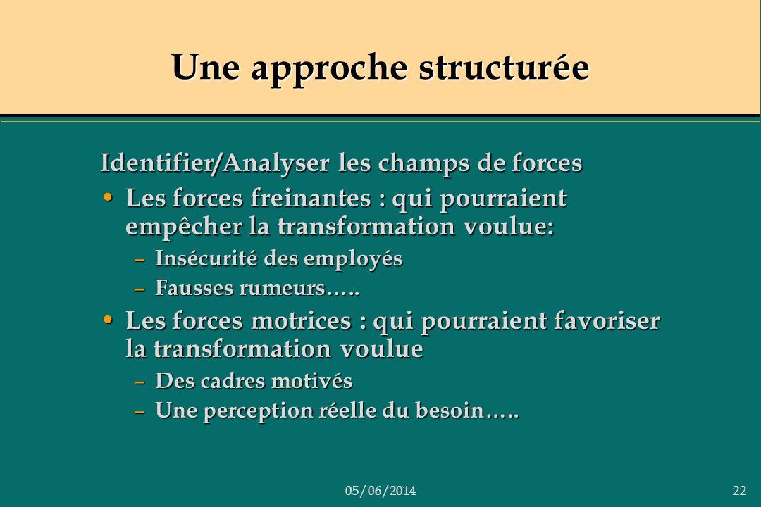 05/06/201422 Une approche structurée Identifier/Analyser les champs de forces Les forces freinantes : qui pourraient empêcher la transformation voulue