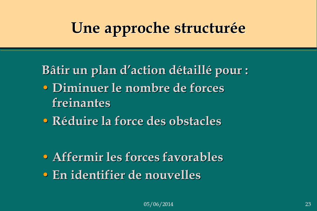 05/06/201423 Une approche structurée Bâtir un plan daction détaillé pour : Diminuer le nombre de forces freinantes Diminuer le nombre de forces freina