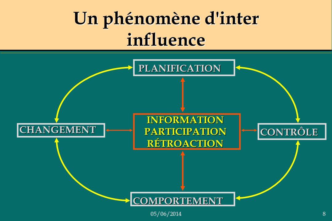 05/06/20148 Un phénomène d'inter influence CHANGEMENT CONTRÔLE PLANIFICATION COMPORTEMENT INFORMATIONPARTICIPATIONRÉTROACTION