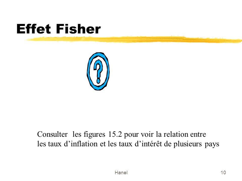 Hanel10 Effet Fisher Consulter les figures 15.2 pour voir la relation entre les taux dinflation et les taux dintérêt de plusieurs pays