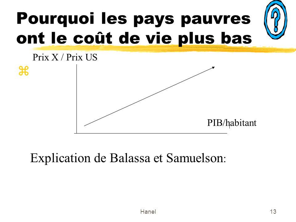 Hanel13 Pourquoi les pays pauvres ont le coût de vie plus bas z Explication de Balassa et Samuelson : PIB/habitant Prix X / Prix US