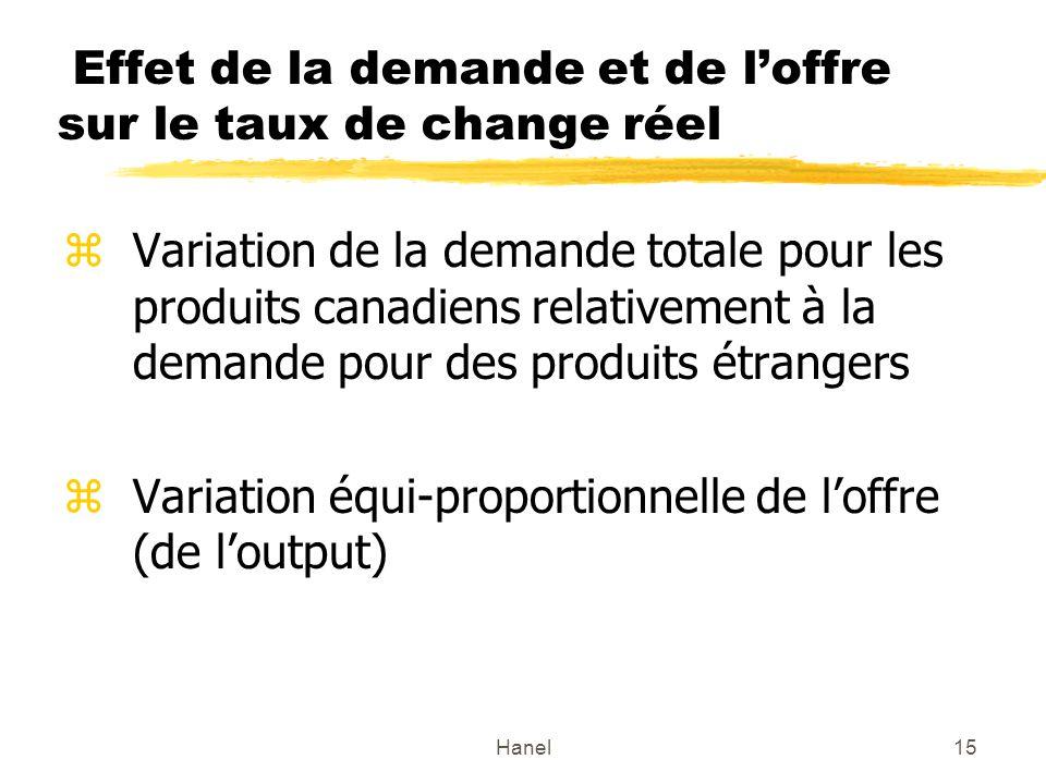 Hanel15 Effet de la demande et de loffre sur le taux de change réel zVariation de la demande totale pour les produits canadiens relativement à la demande pour des produits étrangers zVariation équi-proportionnelle de loffre (de loutput)