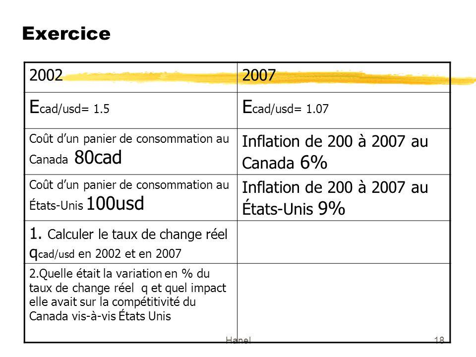 Hanel18 Exercice 20022007 E cad/usd= 1.5 E cad/usd= 1.07 Coût dun panier de consommation au Canada 80cad Inflation de 200 à 2007 au Canada 6% Coût dun panier de consommation au États-Unis 100usd Inflation de 200 à 2007 au États-Unis 9% 1.