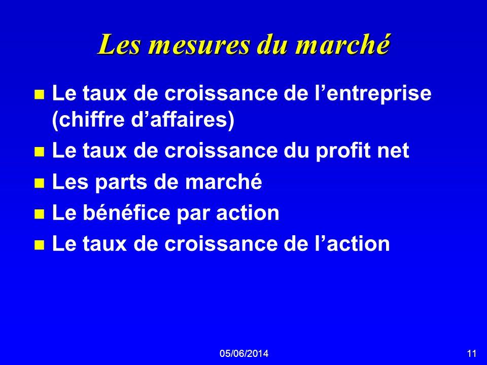 05/06/201411 Les mesures du marché n Le taux de croissance de lentreprise (chiffre daffaires) n Le taux de croissance du profit net n Les parts de mar