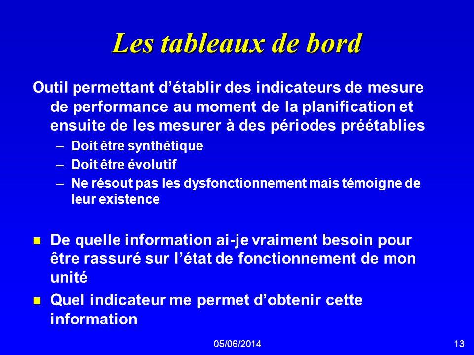 05/06/201413 Les tableaux de bord Outil permettant détablir des indicateurs de mesure de performance au moment de la planification et ensuite de les m