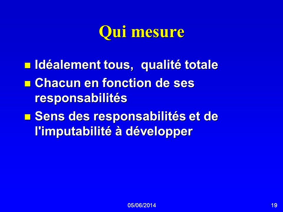 05/06/201419 Qui mesure n Idéalement tous, qualité totale n Chacun en fonction de ses responsabilités n Sens des responsabilités et de l'imputabilité