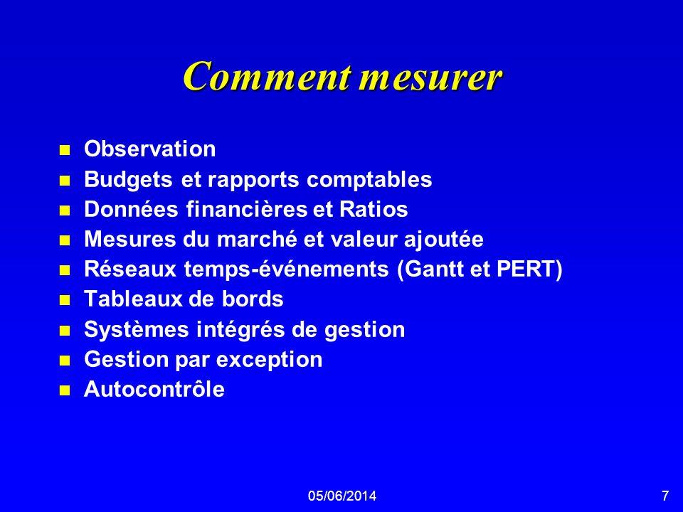 05/06/20147 Comment mesurer n Observation n Budgets et rapports comptables n Données financières et Ratios n Mesures du marché et valeur ajoutée n Rés