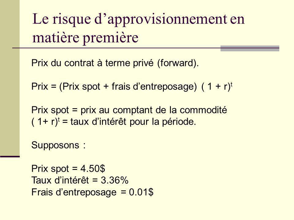Prix du contrat à terme privé (forward). Prix = (Prix spot + frais dentreposage) ( 1 + r) t Prix spot = prix au comptant de la commodité ( 1+ r) t = t