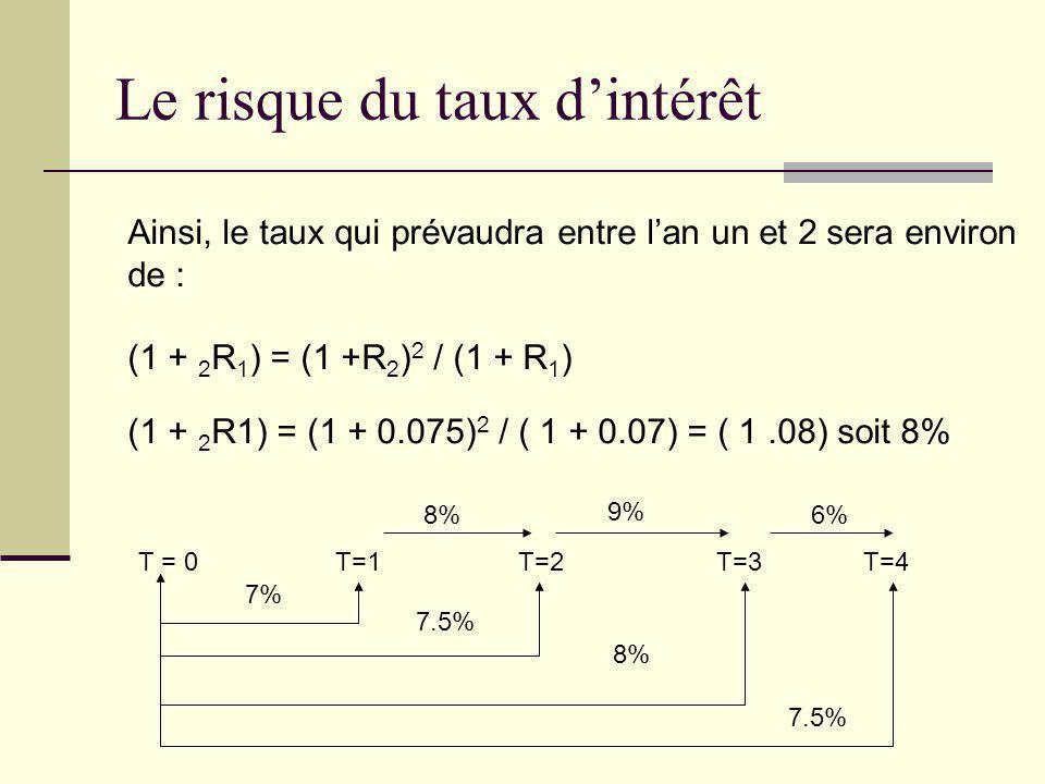 Le risque du taux dintérêt T = 0 T=1 T=2 T=3 T=4 Ainsi, le taux qui prévaudra entre lan un et 2 sera environ de : (1 + 2 R 1 ) = (1 +R 2 ) 2 / (1 + R
