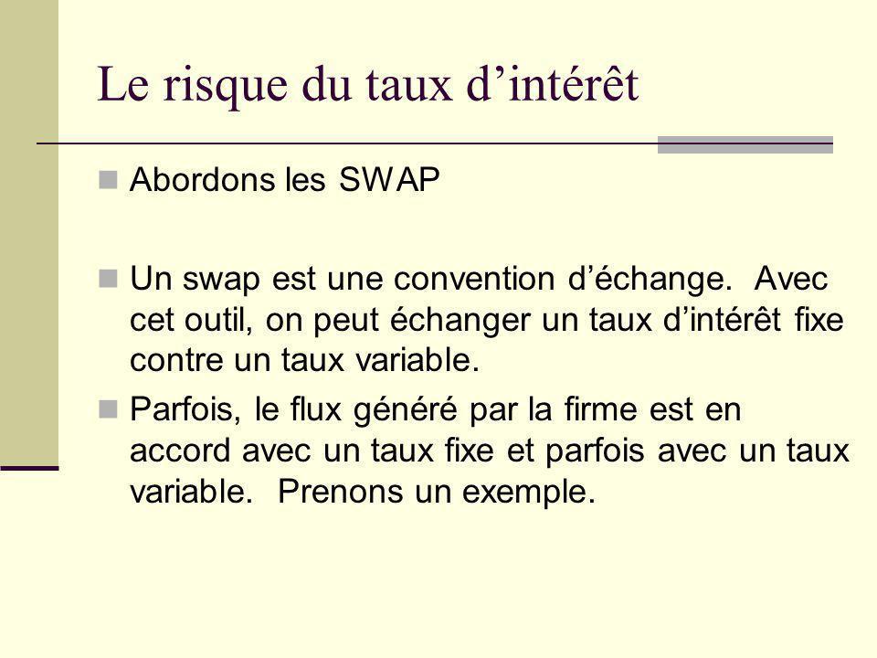 Le risque du taux dintérêt Abordons les SWAP Un swap est une convention déchange. Avec cet outil, on peut échanger un taux dintérêt fixe contre un tau