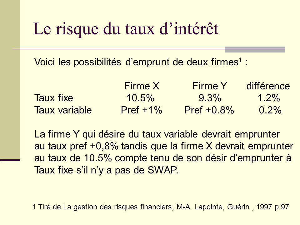Le risque du taux dintérêt Voici les possibilités demprunt de deux firmes 1 : Firme X Firme Y différence Taux fixe 10.5% 9.3% 1.2% Taux variable Pref