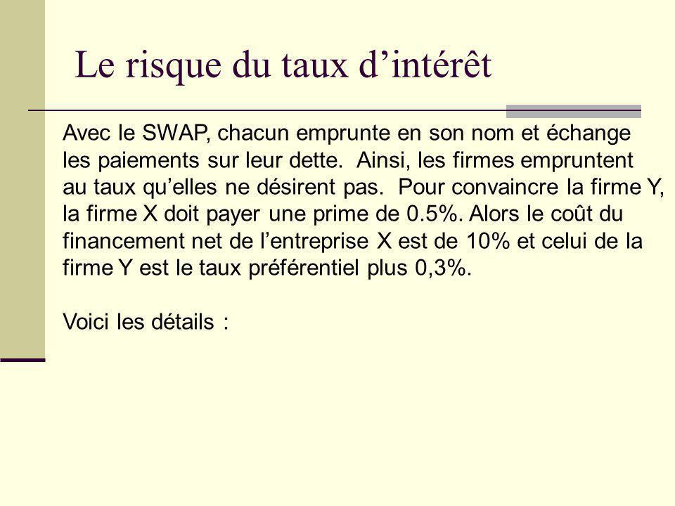 Le risque du taux dintérêt Avec le SWAP, chacun emprunte en son nom et échange les paiements sur leur dette. Ainsi, les firmes empruntent au taux quel