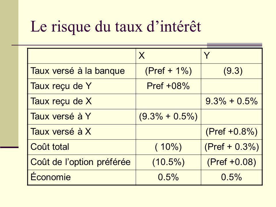 Le risque du taux dintérêt XY Taux versé à la banque(Pref + 1%) (9.3) Taux reçu de YPref +08% Taux reçu de X9.3% + 0.5% Taux versé à Y(9.3% + 0.5%) Ta