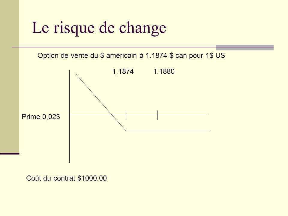 Le risque de change 1,18741.1880 Prime 0,02$ Coût du contrat $1000.00 Option de vente du $ américain à 1.1874 $ can pour 1$ US