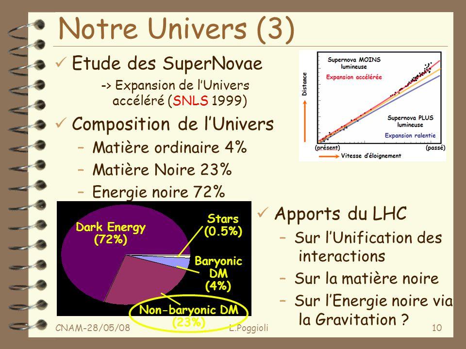 CNAM-28/05/08L.Poggioli10 Notre Univers (3) ü Etude des SuperNovae -> Expansion de lUnivers accéléré (SNLS 1999) ü Composition de lUnivers –Matière ordinaire 4% –Matière Noire 23% –Energie noire 72% Non-baryonic DM (23%) Stars (0.5%) Baryonic DM (4%) Dark Energy (72%) ü Apports du LHC –Sur lUnification des interactions –Sur la matière noire –Sur lEnergie noire via la Gravitation ?