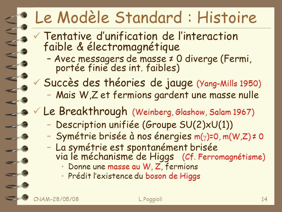 CNAM-28/05/08L.Poggioli14 Le Modèle Standard : Histoire ü Tentative dunification de linteraction faible & électromagnétique – Avec messagers de masse 0 diverge (Fermi, portée finie des int.