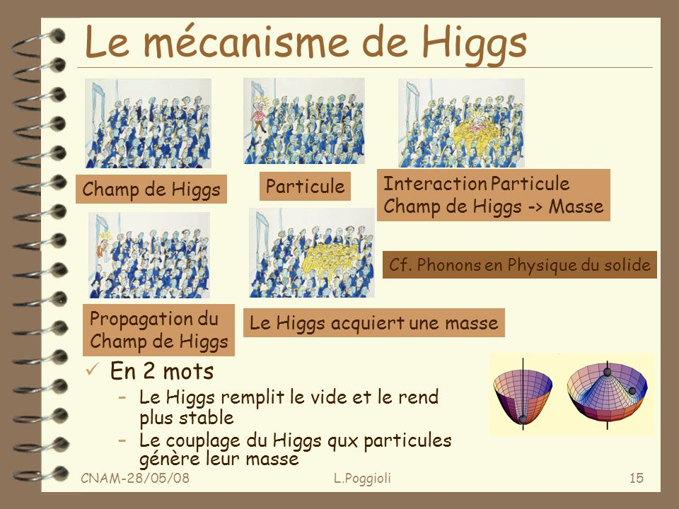 CNAM-28/05/08L.Poggioli15 Le mécanisme de Higgs Champ de Higgs Particule Interaction Particule Champ de Higgs -> Masse Propagation du Champ de Higgs Le Higgs acquiert une masse Cf.