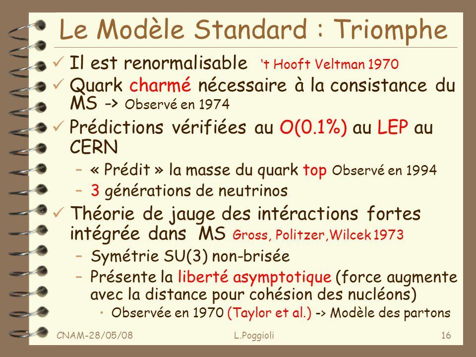 CNAM-28/05/08L.Poggioli16 Le Modèle Standard : Triomphe ü Il est renormalisable t Hooft Veltman 1970 ü Quark charmé nécessaire à la consistance du MS -> Observé en 1974 ü Prédictions vérifiées au O(0.1%) au LEP au CERN –« Prédit » la masse du quark top Observé en 1994 –3 générations de neutrinos ü Théorie de jauge des intéractions fortes intégrée dans MS Gross, Politzer,Wilcek 1973 –Symétrie SU(3) non-brisée –Présente la liberté asymptotique (force augmente avec la distance pour cohésion des nucléons) Observée en 1970 (Taylor et al.) -> Modèle des partons